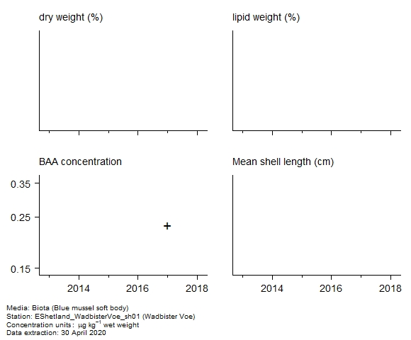 Raw data with supporting information for assessment of  benzo[a]anthracene in biota at Wadbister Voe