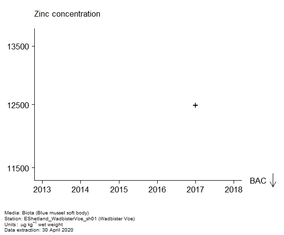Raw data with assessment of  zinc in biota at Wadbister Voe
