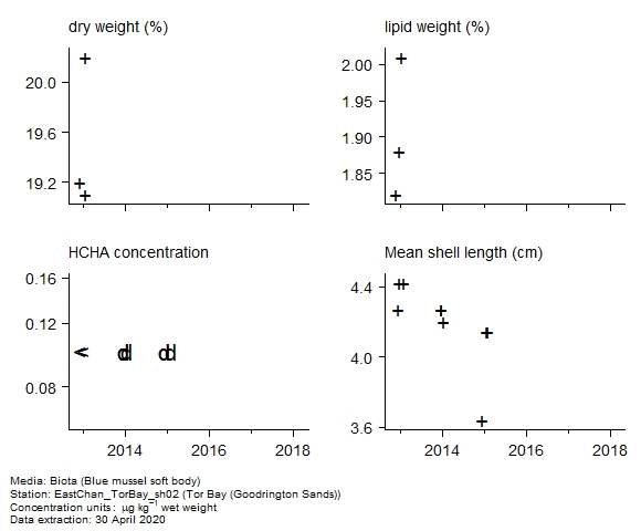 Raw data with supporting information for assessment of  alpha-hch in biota at Goodrington Sands (Tor Bay)