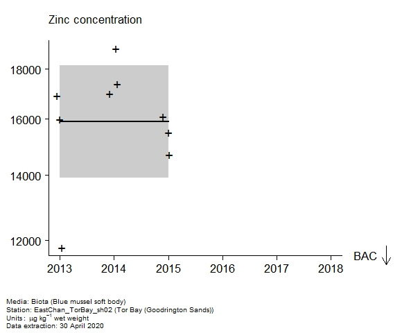 Raw data with assessment of  zinc in biota at Goodrington Sands (Tor Bay)