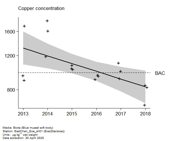 Raw data with assessment of  copper in biota at Exe(Starcross