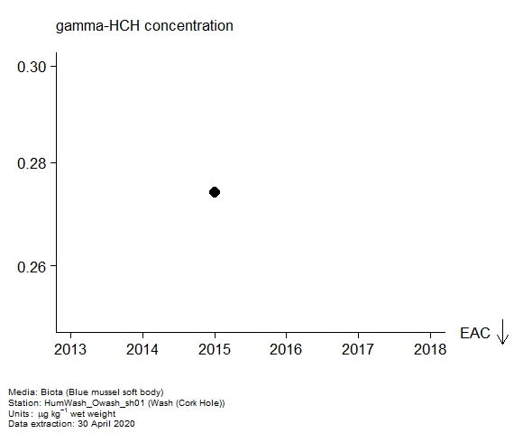 Assessment plot for  gamma-hch in biota at Cork Hole (Wash)