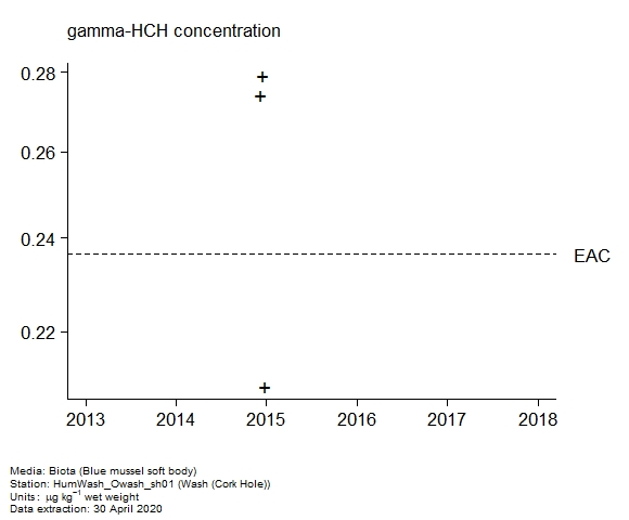 Raw data with assessment of  gamma-hch in biota at Cork Hole (Wash)