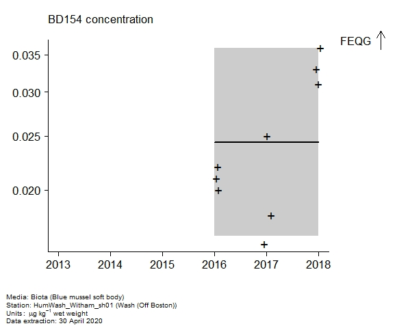 Raw data with assessment of  BD154 in biota at Off Boston (Wash)