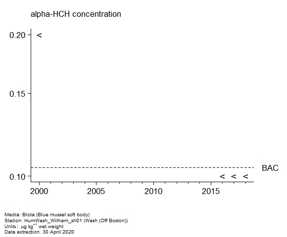 Assessment plot for  alpha-hch in biota at Off Boston (Wash)