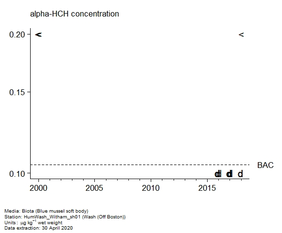 Raw data with assessment of  alpha-hch in biota at Off Boston (Wash)