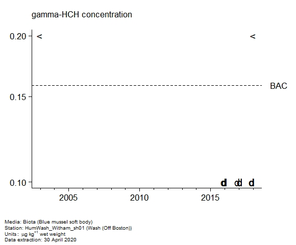 Raw data with assessment of  gamma-hch in biota at Off Boston (Wash)