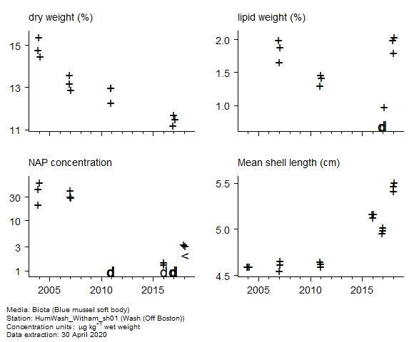 Raw data with supporting information for assessment of  naphthalene in biota at Off Boston (Wash)