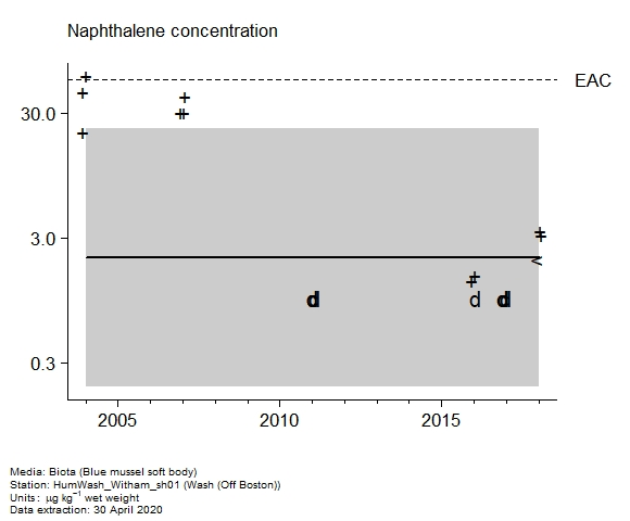 Raw data with assessment of  naphthalene in biota at Off Boston (Wash)