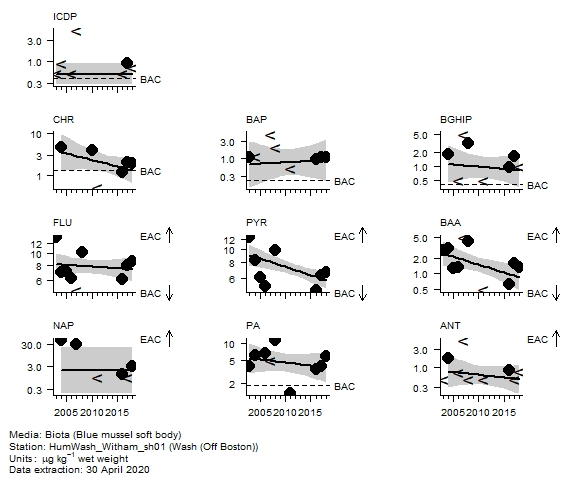 PAH (parent) assessment of  naphthalene in biota at Off Boston (Wash)