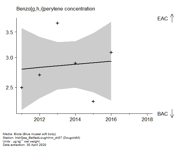 Raw data with assessment of  benzo[g,h,i]perylene in biota at DougoldM
