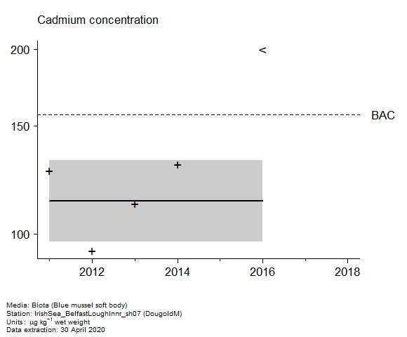 Raw data with assessment of  cadmium in biota at DougoldM