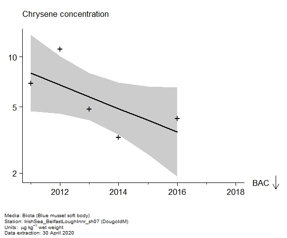 Raw data with assessment of  chrysene in biota at DougoldM