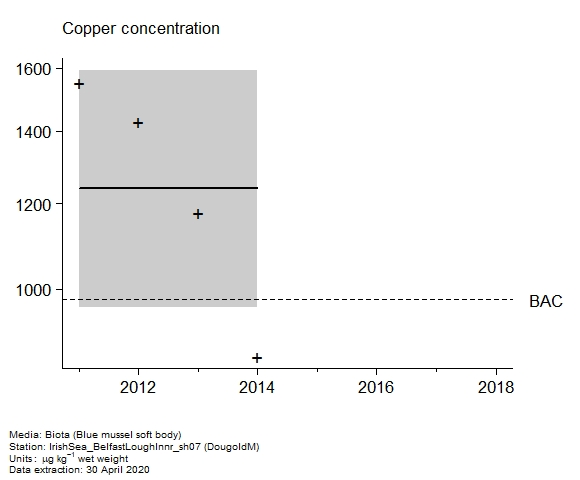 Raw data with assessment of  copper in biota at DougoldM