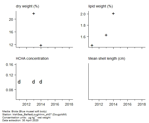Raw data with supporting information for assessment of  alpha-hch in biota at DougoldM