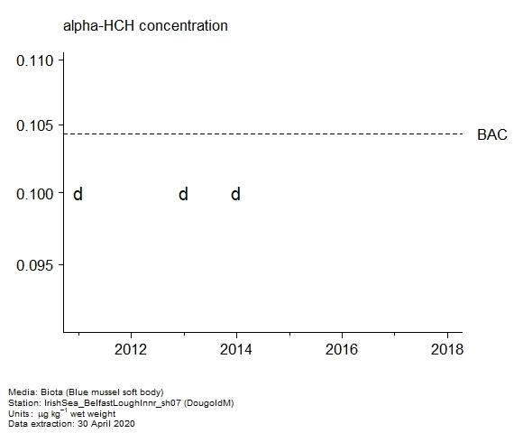 Raw data with assessment of  alpha-hch in biota at DougoldM