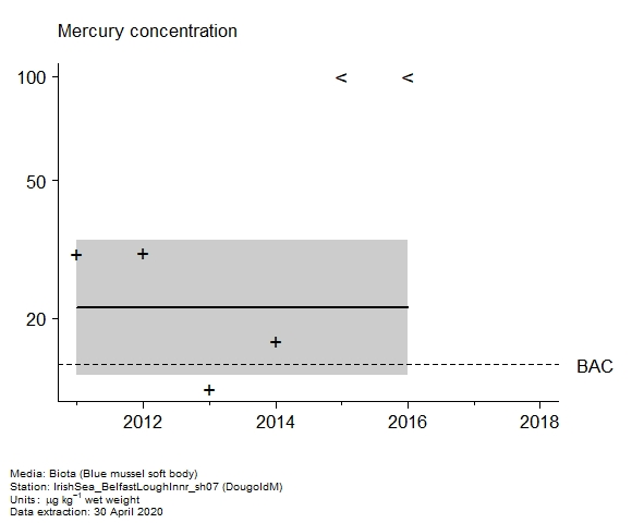 Raw data with assessment of  mercury in biota at DougoldM