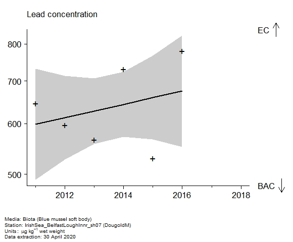 Raw data with assessment of  lead in biota at DougoldM