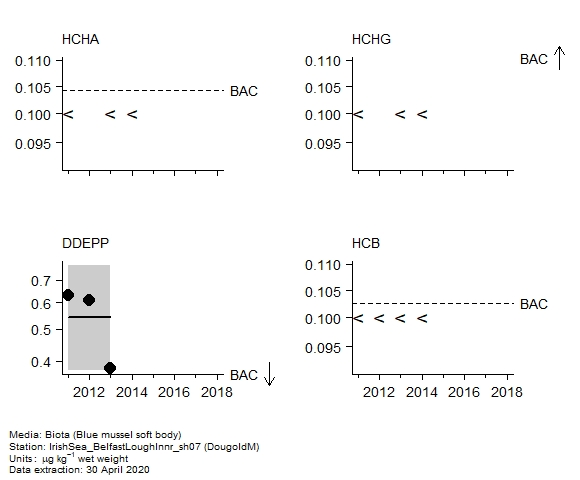 Pesticides assessment of  alpha-hch in biota at DougoldM