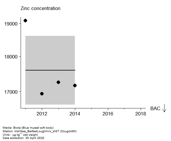 Assessment plot for  zinc in biota at DougoldM