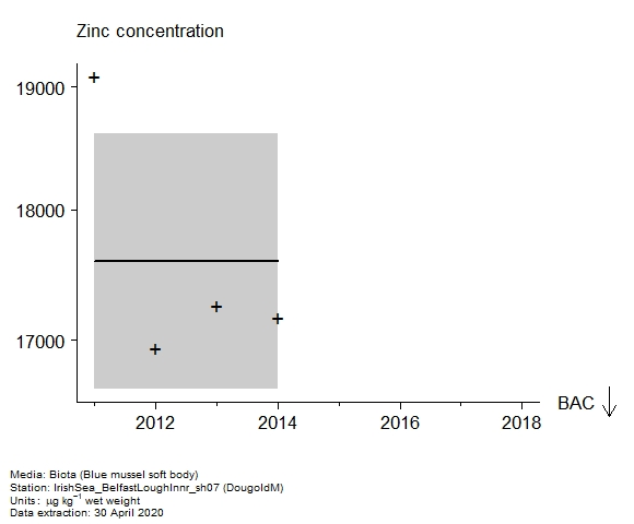 Raw data with assessment of  zinc in biota at DougoldM
