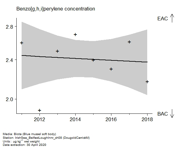Raw data with assessment of  benzo[g,h,i]perylene in biota at DougoldCarrickM