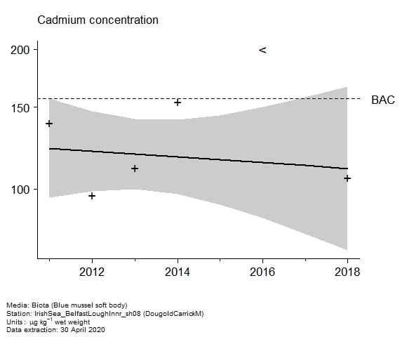 Raw data with assessment of  cadmium in biota at DougoldCarrickM