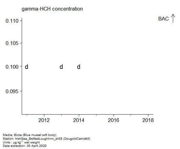 Raw data with assessment of  gamma-hch in biota at DougoldCarrickM