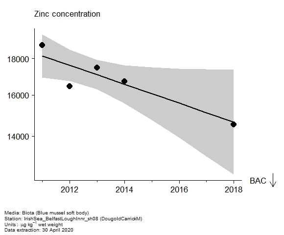 Assessment plot for  zinc in biota at DougoldCarrickM