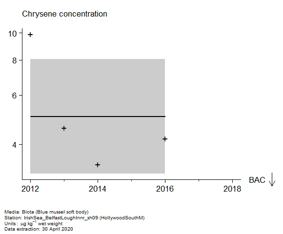 Raw data with assessment of  chrysene in biota at HollywoodSouthM