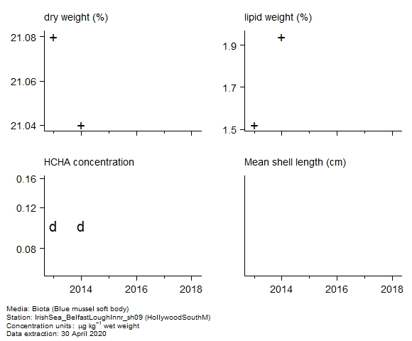 Raw data with supporting information for assessment of  alpha-hch in biota at HollywoodSouthM