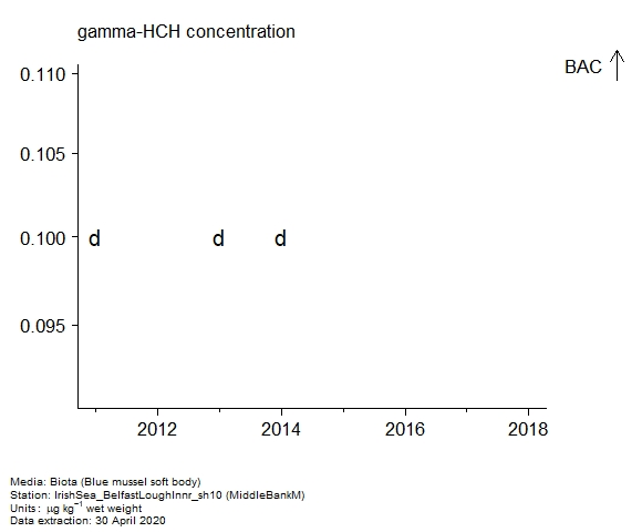 Raw data with assessment of  gamma-hch in biota at MiddleBankM