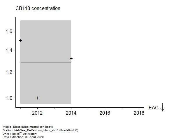 Raw data with assessment of  CB118 in biota at Ross