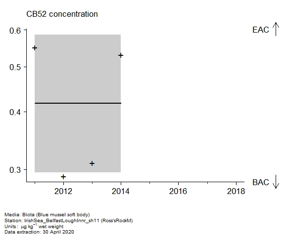 Raw data with assessment of  CB52 in biota at Ross