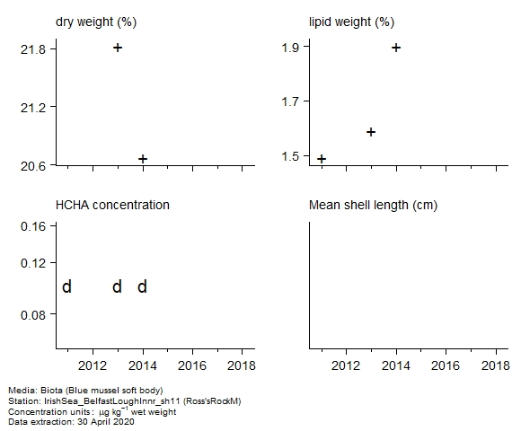 Raw data with supporting information for assessment of  alpha-hch in biota at Ross