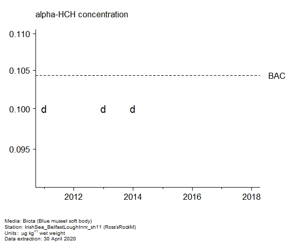 Raw data with assessment of  alpha-hch in biota at Ross