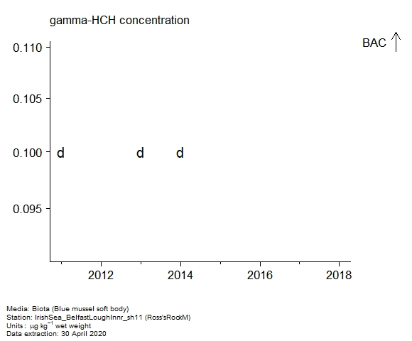 Raw data with assessment of  gamma-hch in biota at Ross