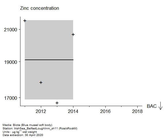 Raw data with assessment of  zinc in biota at Ross