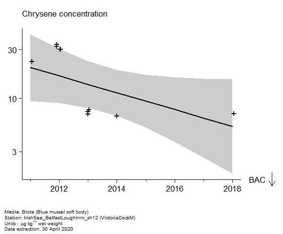 Raw data with assessment of  chrysene in biota at VictoriaDockM