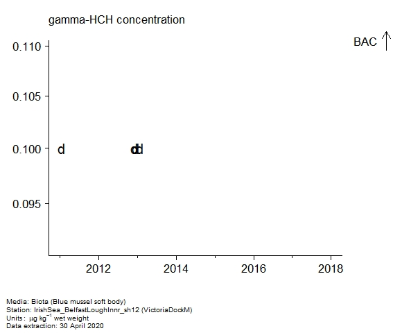Raw data with assessment of  gamma-hch in biota at VictoriaDockM