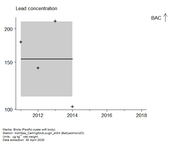 Raw data with assessment of  lead in biota at BallyedmondO