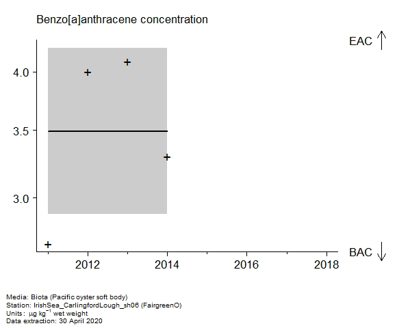 Raw data with assessment of  benzo[a]anthracene in biota at FairgreenO