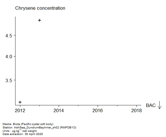 Raw data with assessment of  chrysene in biota at RMPDB1O