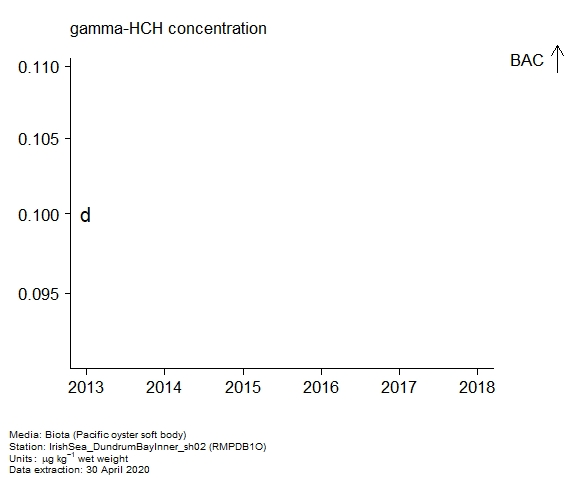 Raw data with assessment of  gamma-hch in biota at RMPDB1O