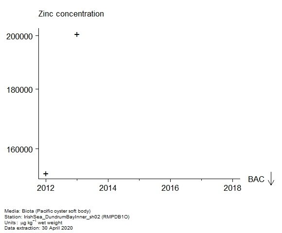 Raw data with assessment of  zinc in biota at RMPDB1O