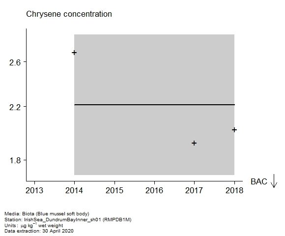 Raw data with assessment of  chrysene in biota at RMPDB1M