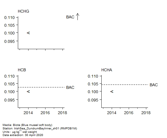Pesticides assessment of  hexachlorobenzene in biota at RMPDB1M