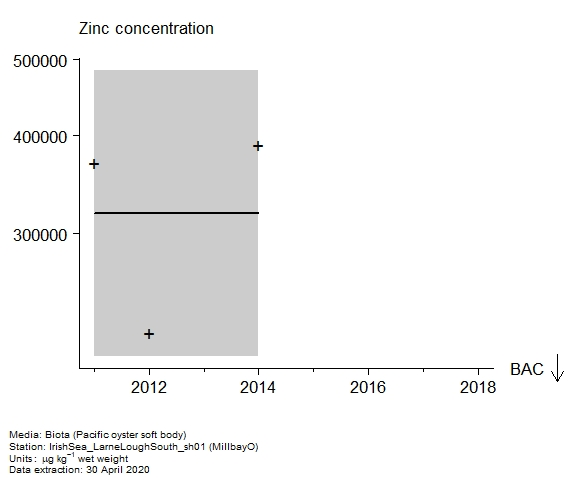 Raw data with assessment of  zinc in biota at MillbayO