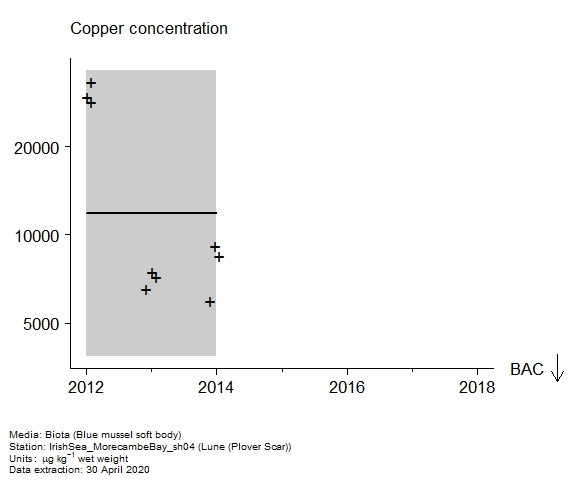 Raw data with assessment of  copper in biota at Plover Scar (Lune)