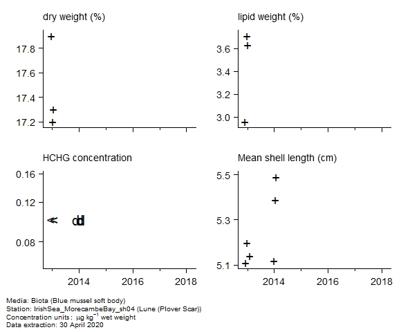 Raw data with supporting information for assessment of  gamma-hch in biota at Plover Scar (Lune)